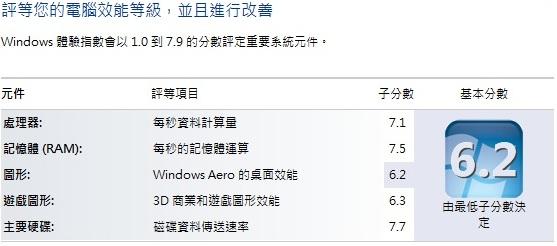 X220T的Windows體驗指數(6.2分)